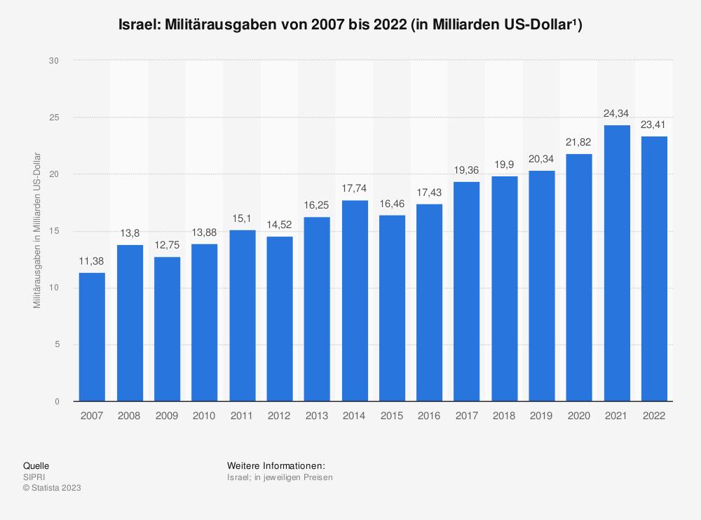 Statistik: Militärausgaben von Israel in den Jahren 2001 bis 2018 (in Milliarden US-Dollar*) | Statista