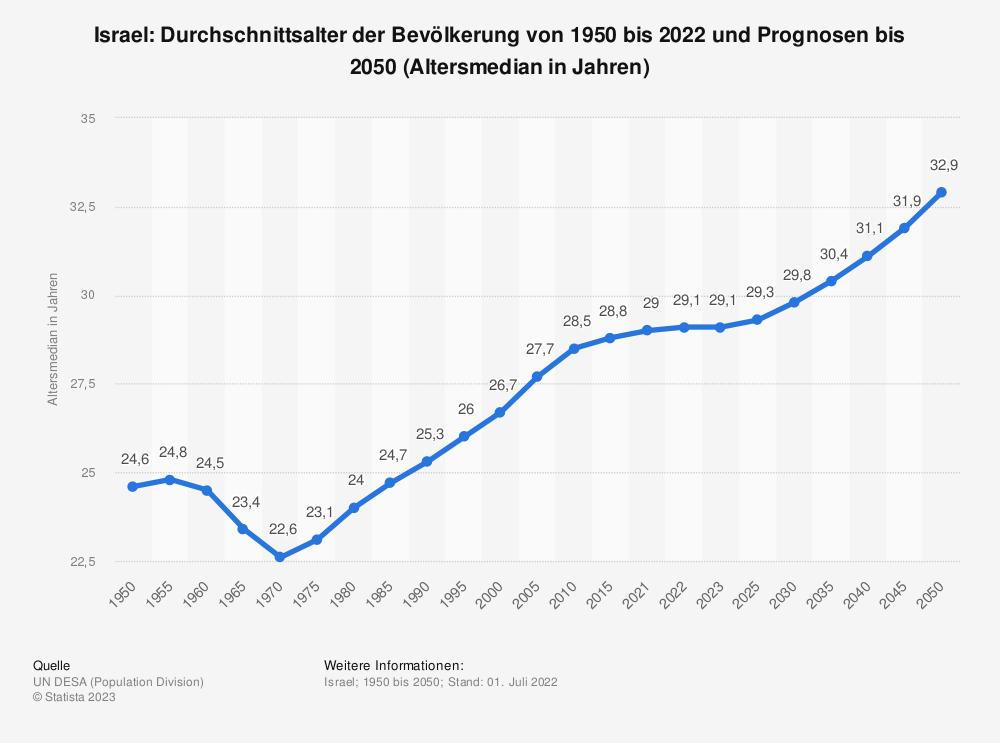 Statistik: Israel: Durchschnittsalter der Bevölkerung von 1950 bis 2020 und Prognosen bis 2050 (Altersmedian in Jahren) | Statista