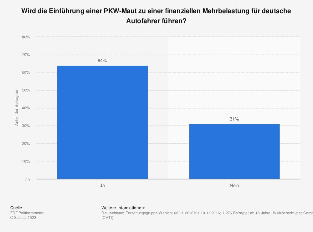Statistik: Wird die Einführung einer PKW-Maut zu einer finanziellen Mehrbelastung für deutsche Autofahrer führen? | Statista