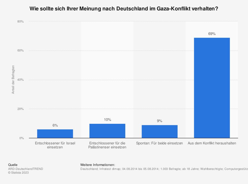 Statistik: Wie sollte sich Ihrer Meinung nach Deutschland im Gaza-Konflikt verhalten? | Statista