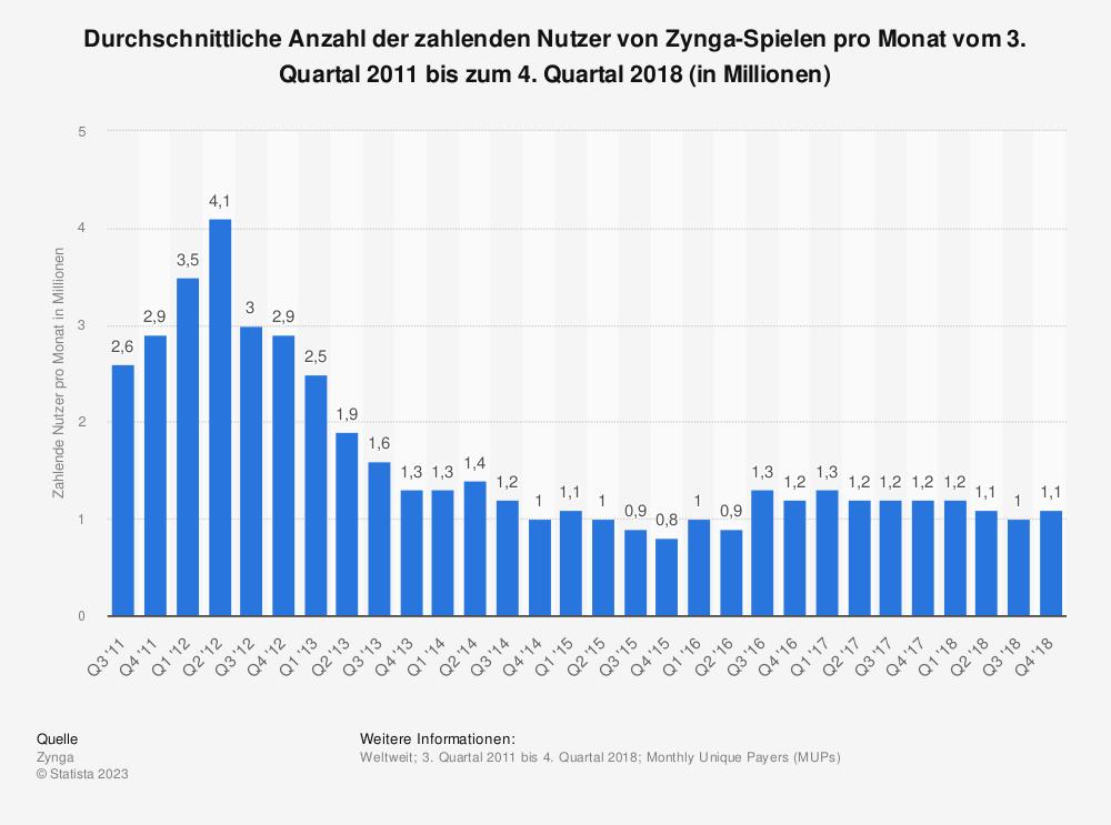 Statistik: Durchschnittliche Anzahl der zahlenden Nutzer von Zynga-Spielen pro Monat vom 3. Quartal 2011 bis zum 4. Quartal 2018 (in Millionen) | Statista