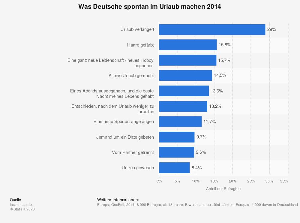 Statistik: Was Deutsche spontan im Urlaub machen 2014 | Statista