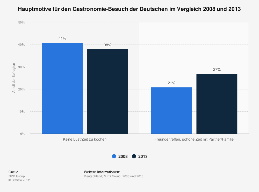 Statistik: Hauptmotive für den Gastronomie-Besuch der Deutschen im Vergleich 2008 und 2013 | Statista