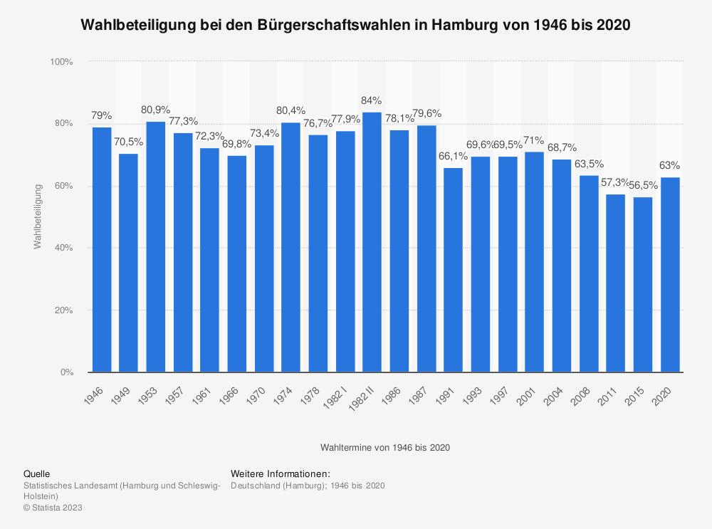 Statistik: Wahlbeteiligung bei den Bürgerschaftswahlen in Hamburg von 1946 bis 2015 | Statista