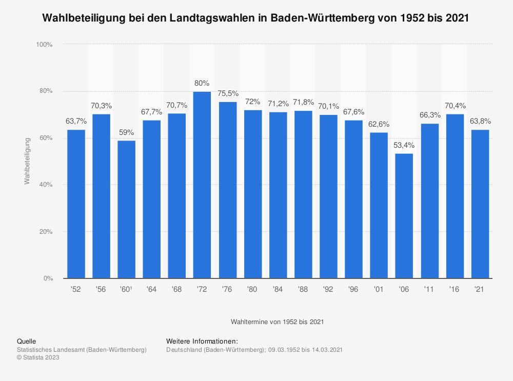 Statistik: Wahlbeteiligung bei den Landtagswahlen in Baden-Württemberg von 1952 bis 2016 | Statista