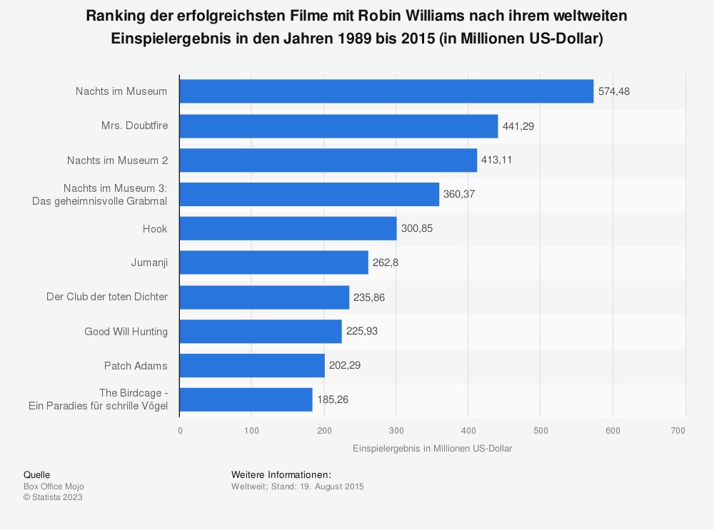 Statistik: Ranking der erfolgreichsten Filme mit Robin Williams nach ihrem weltweiten Einspielergebnis in den Jahren 1989 bis 2015 (in Millionen US-Dollar) | Statista