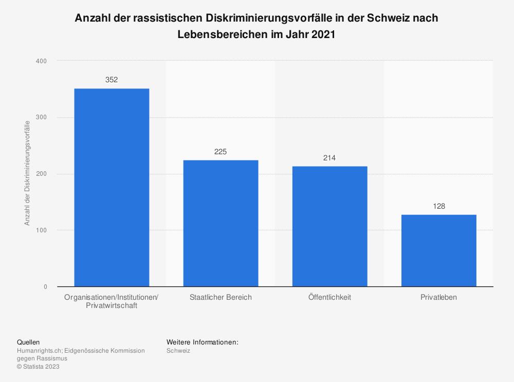 Statistik: Anzahl der rassistischen Diskriminierungsvorfälle in der Schweiz nach Lebensbereichen im Jahr 2019 | Statista