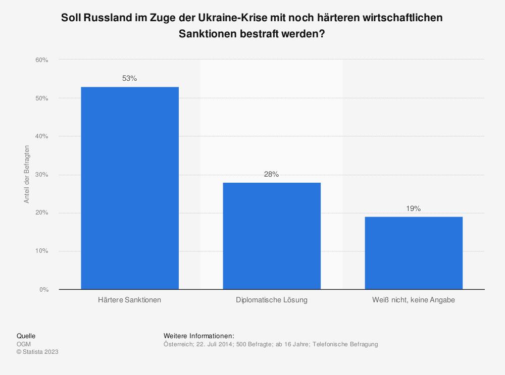 Statistik: Soll Russland im Zuge der Ukraine-Krise mit noch härteren wirtschaftlichen Sanktionen bestraft werden? | Statista