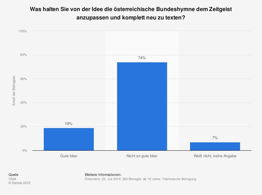 Statistik: Was halten Sie von der Idee die österreichische Bundeshymne dem Zeitgeist anzupassen und komplett neu zu texten? | Statista