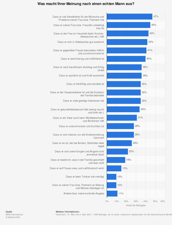 Statistik: Was macht Ihrer Meinung nach einen echten Mann aus? | Statista
