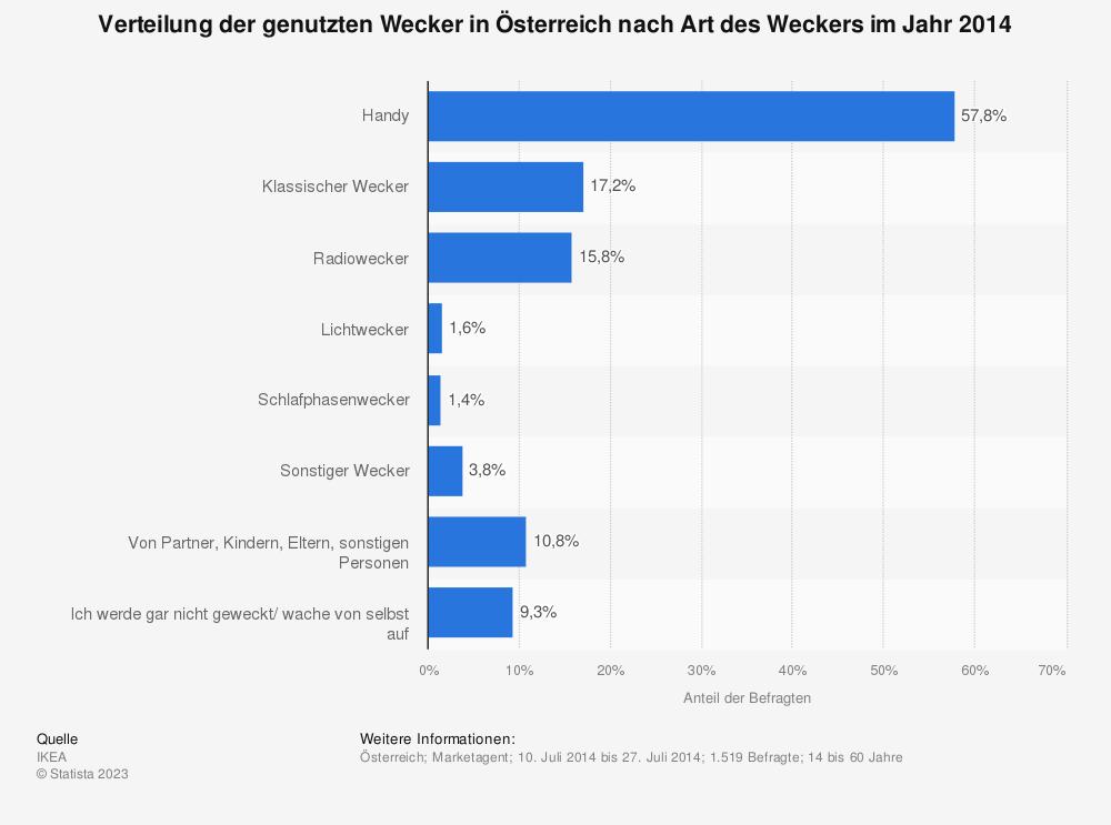 Statistik: Verteilung der genutzten Wecker in Österreich nach Art des Weckers im Jahr 2014 | Statista
