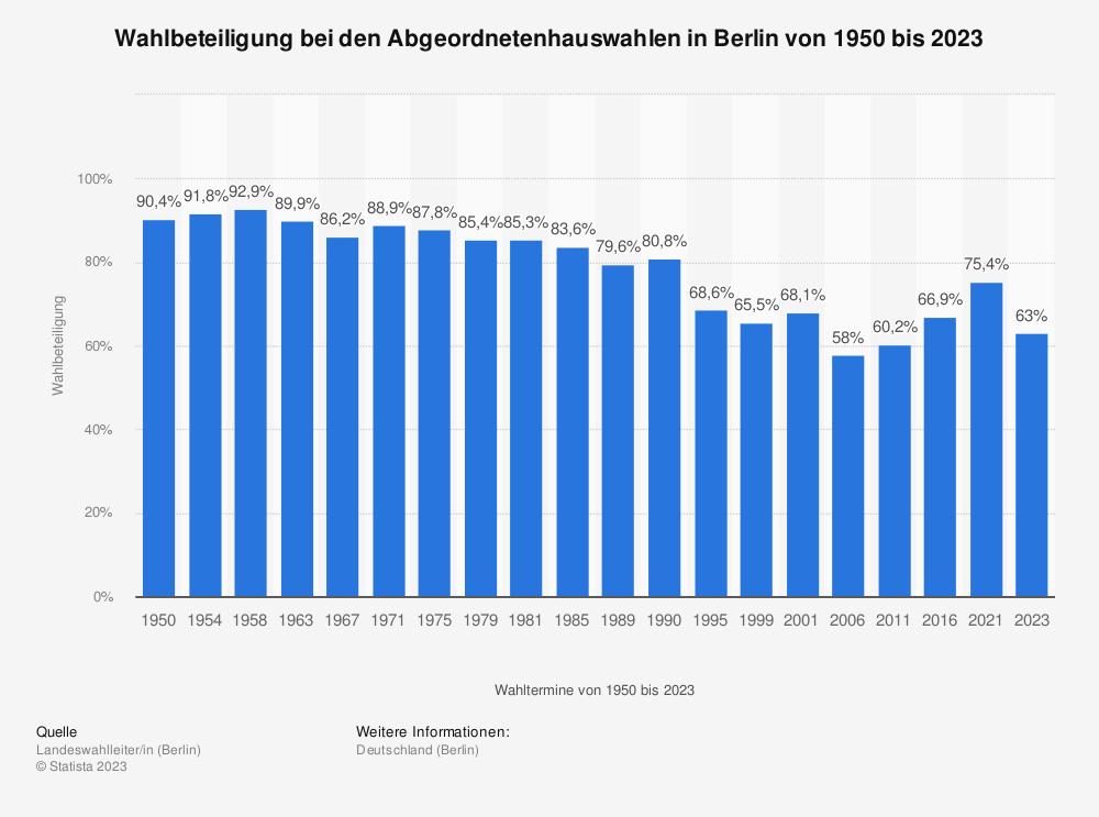 Statistik: Wahlbeteiligung bei den Abgeordnetenhauswahlen in Berlin von 1950 bis 2016 | Statista