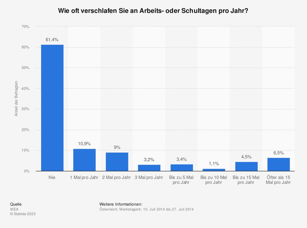 Statistik: Häufigkeit des Verschlafens an Arbeits- oder Schultagen in Österreich im Jahr 2014 | Statista