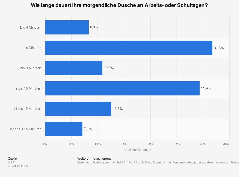 Statistik: Dauer der morgendlichen Dusche an Arbeits- oder Schultagen in Österreich im Jahr 2014 | Statista