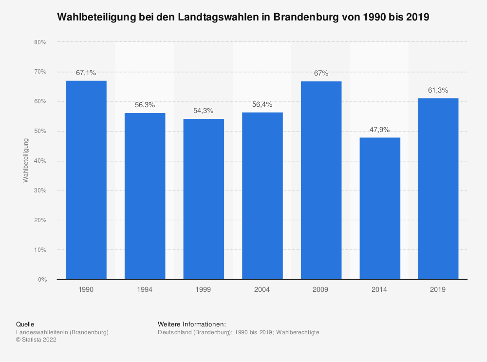 Statistik: Wahlbeteiligung bei den Landtagswahlen in Brandenburg von 1990 bis 2019 | Statista