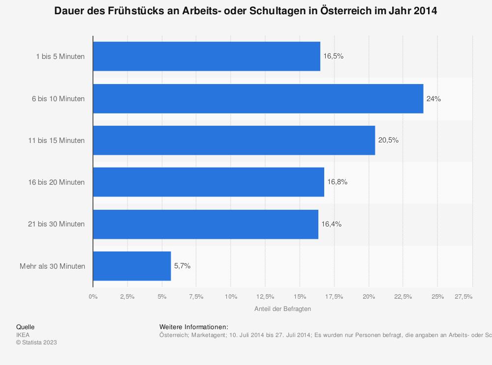 Statistik: Dauer des Frühstücks an Arbeits- oder Schultagen in Österreich im Jahr 2014 | Statista