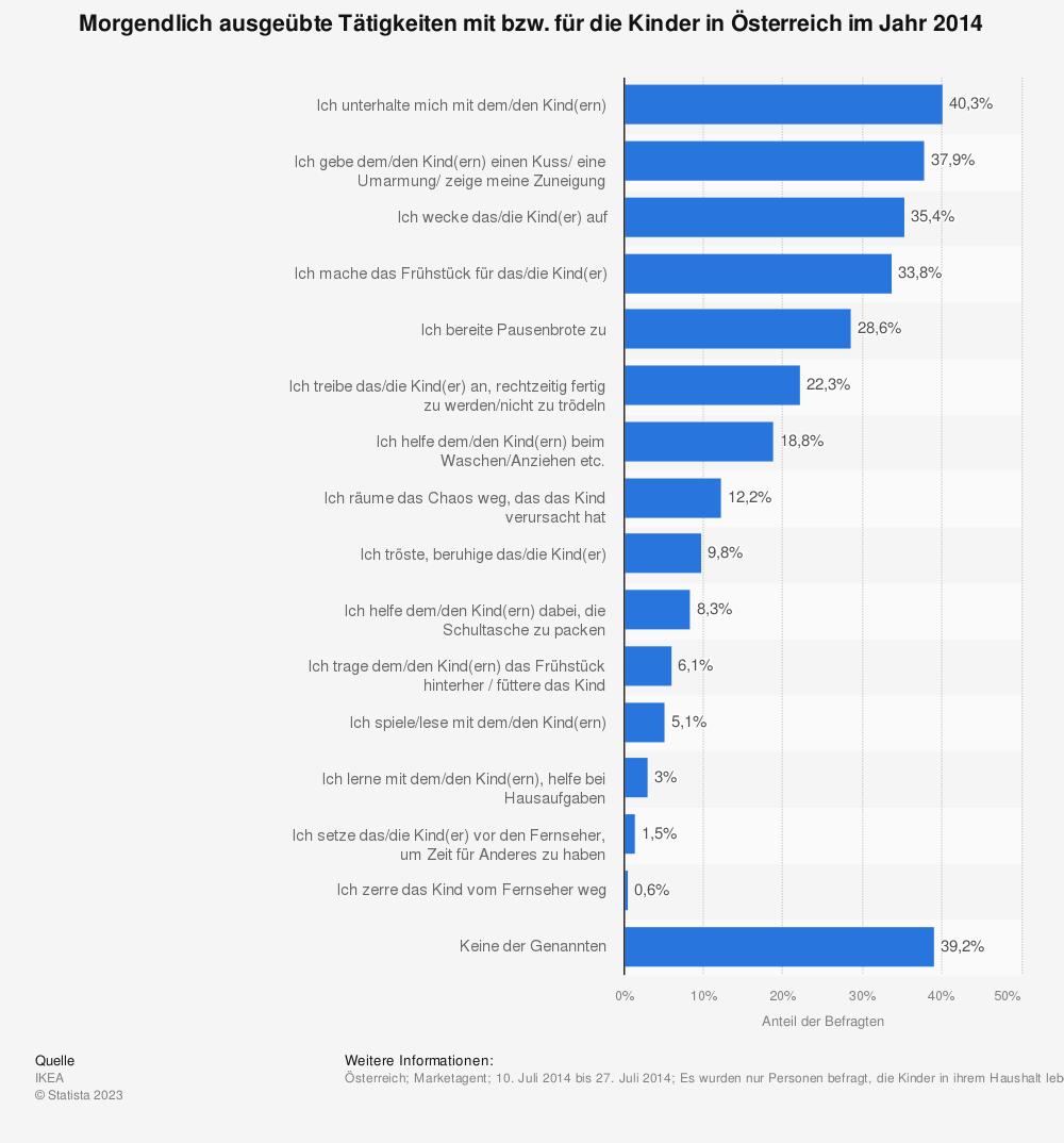 Statistik: Morgendlich ausgeübte Tätigkeiten mit bzw. für die Kinder in Österreich im Jahr 2014 | Statista