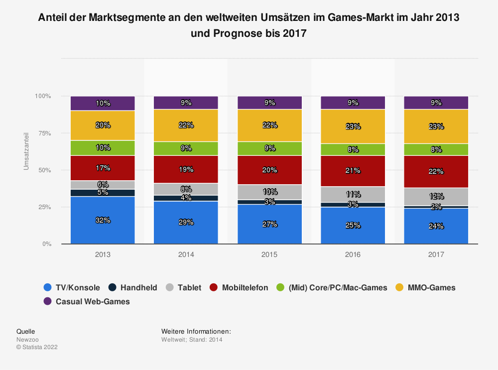 Statistik: Anteil der Marktsegmente an den weltweiten Umsätzen im Games-Markt im Jahr 2013 und Prognose bis 2017 (in Milliarden US-Dollar) | Statista