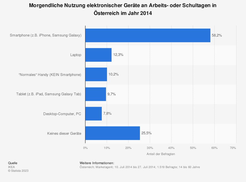 Statistik: Morgendliche Nutzung elektronsicher Geräte an Arbeits- oder Schultagen in Österreich im Jahr 2014 | Statista