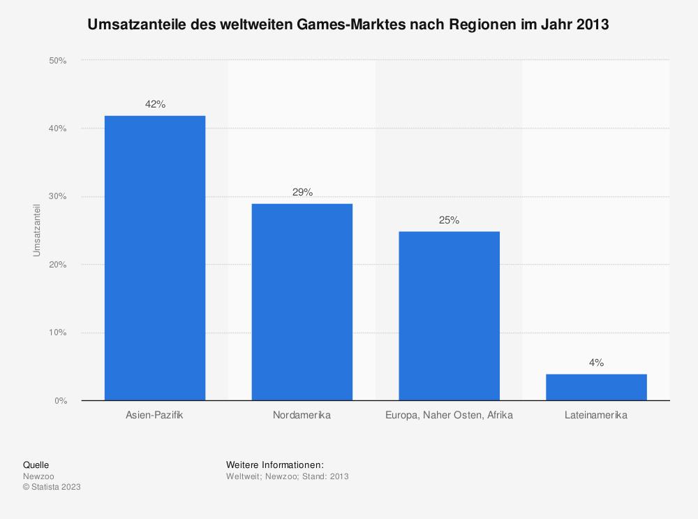 Statistik: Umsatzanteile des weltweiten Games-Marktes nach Regionen im Jahr 2013   Statista