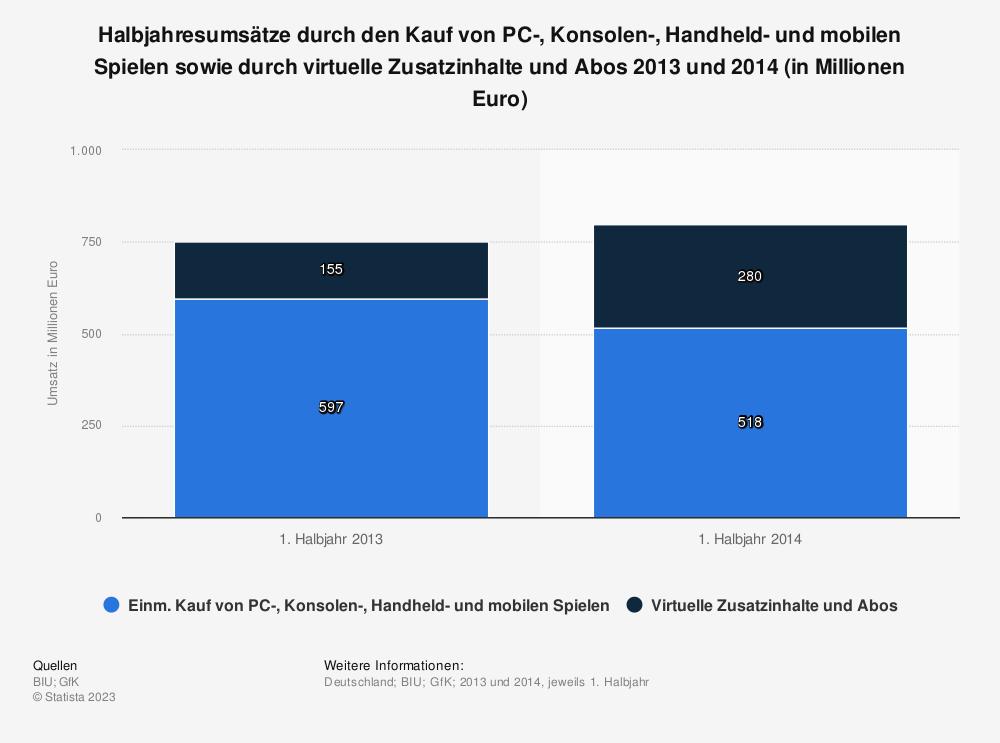 Statistik: Halbjahresumsätze durch den Kauf von PC-, Konsolen-, Handheld- und mobilen Spielen sowie durch virtuelle Zusatzinhalte und Abos 2013 und 2014 (in Millionen Euro) | Statista