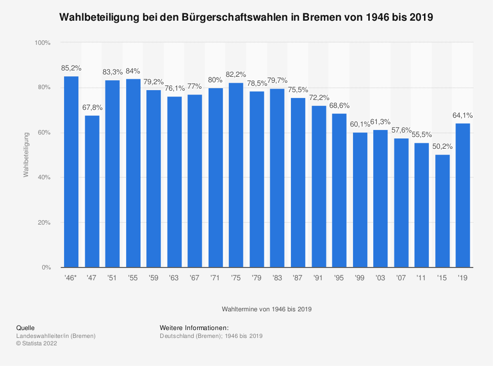 wahlbeteiligung bei den b rgerschaftswahlen in bremen bis 2015 statistik. Black Bedroom Furniture Sets. Home Design Ideas