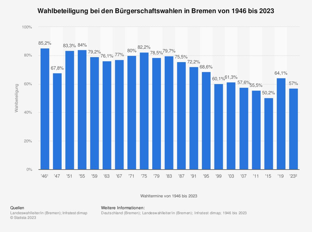 Statistik: Wahlbeteiligung bei den Bürgerschaftswahlen in Bremen von 1946 bis 2019 | Statista