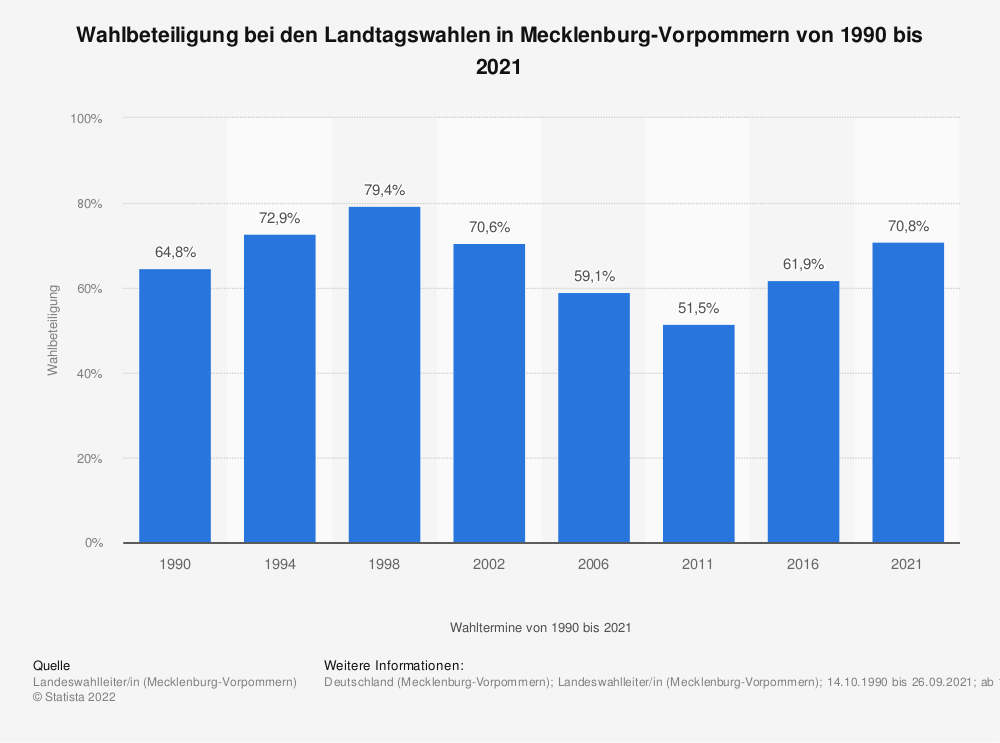 Statistik: Wahlbeteiligung bei den Landtagswahlen in Mecklenburg-Vorpommern von 1990 bis 2016 | Statista