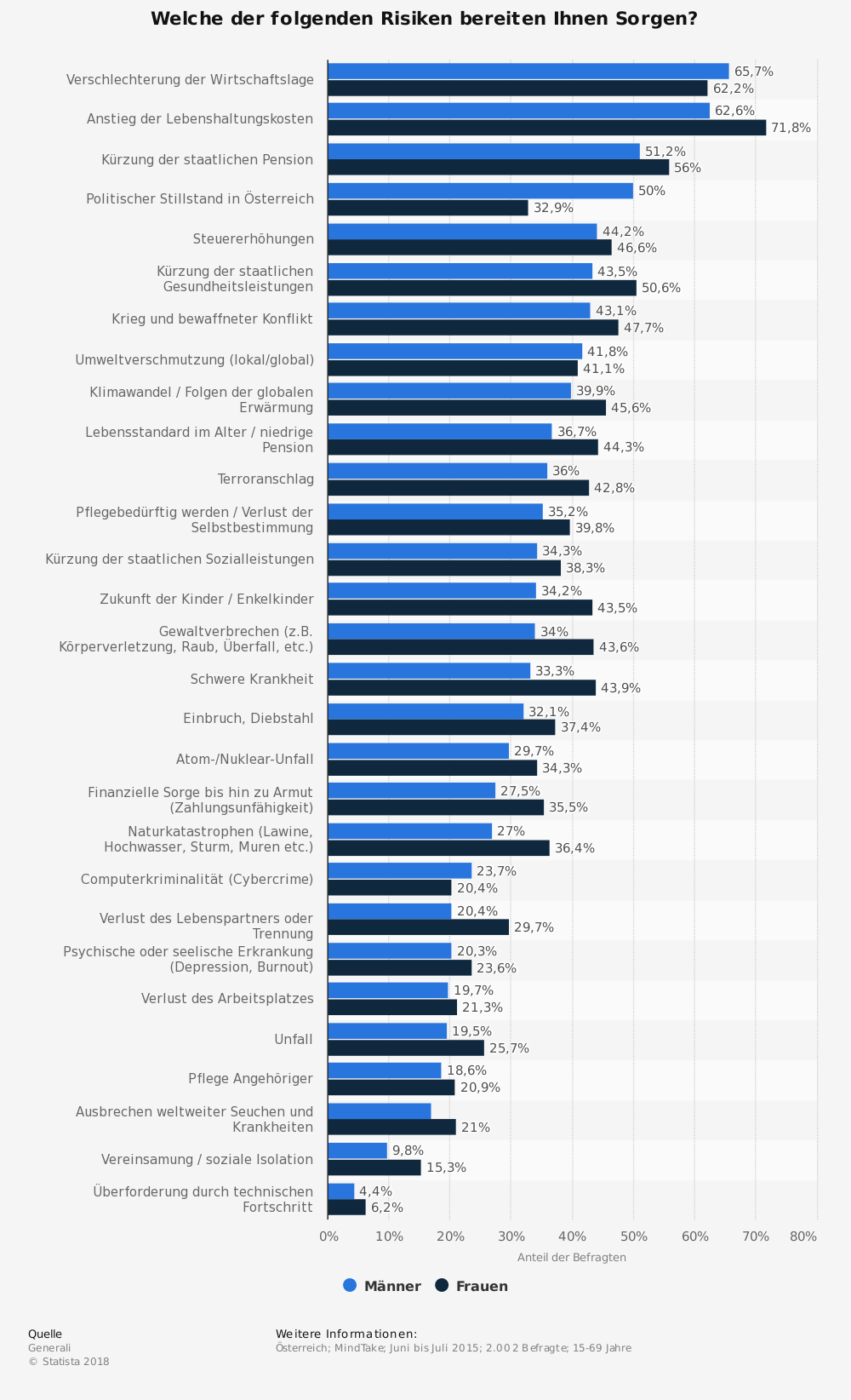 Statistik: Welche der folgenden Risiken bereiten Ihnen Sorgen? | Statista