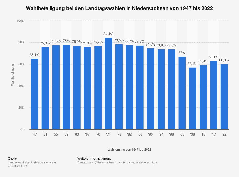 Wahlbeteiligung bei den Landtagswahlen in Niedersachsen bis 2013