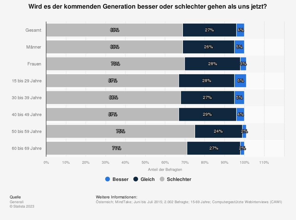 Statistik: Wird es der kommenden Generation besser oder schlechter gehen als uns jetzt? | Statista