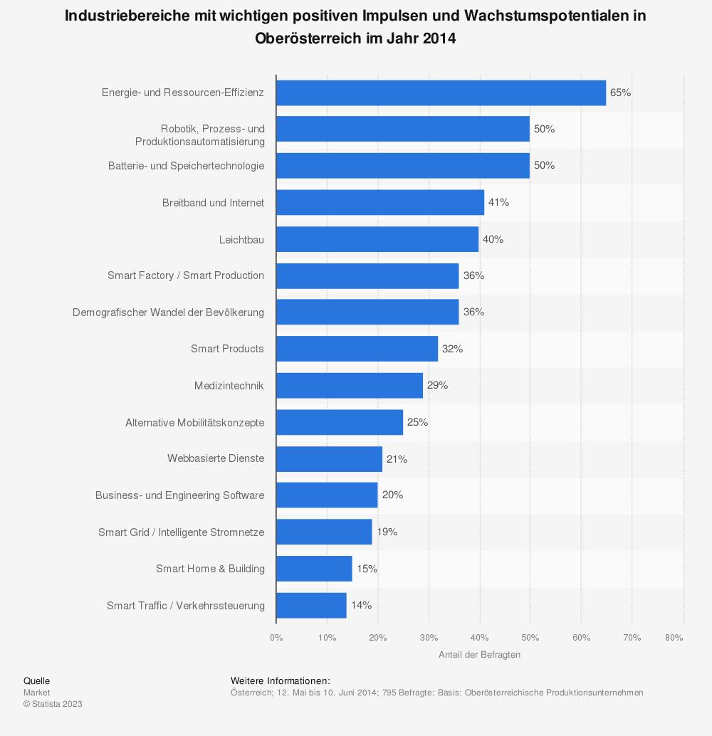 Statistik: Industriebereiche mit wichtigen positiven Impulsen und Wachstumspotentialen in Oberösterreich im Jahr 2014 | Statista