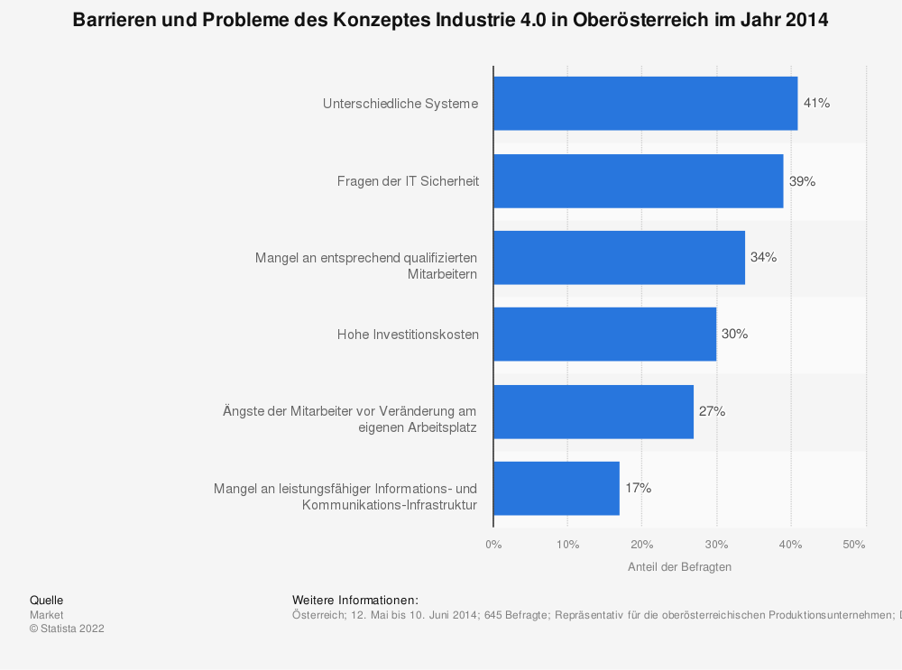 Statistik: Barrieren und Probleme des Konzeptes Industrie 4.0 in Oberösterreich im Jahr 2014 | Statista