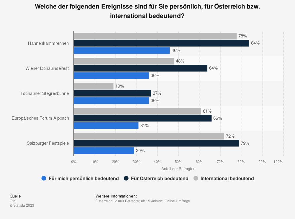Statistik: Welche der folgenden Ereignisse sind für Sie persönlich, für Österreich bzw. international bedeutend?  | Statista