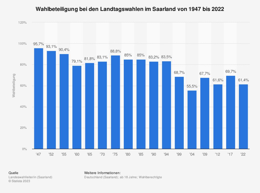 Statistik: Wahlbeteiligung bei den Landtagswahlen im Saarland von 1947 bis 2017 | Statista
