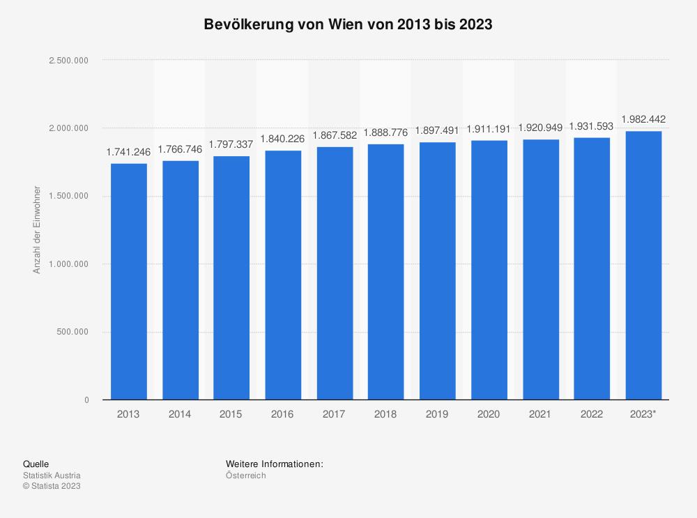 Statistik: Bevölkerung von Wien von 2010 bis 2020 | Statista