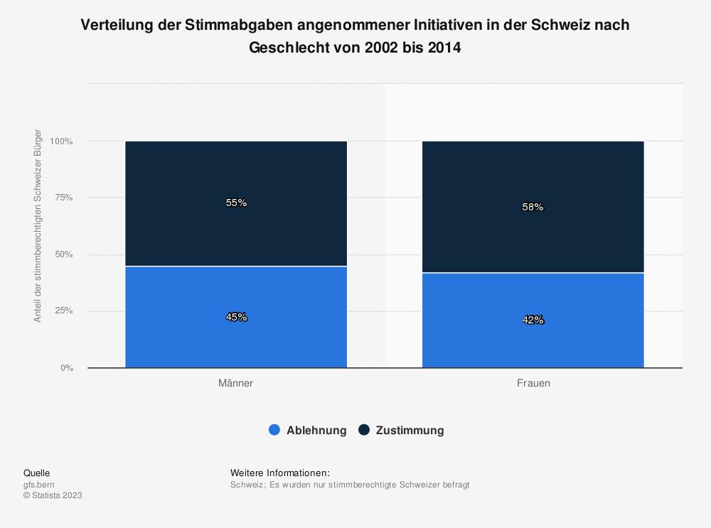 Statistik: Verteilung der Stimmabgaben angenommener Initiativen in der Schweiz nach Geschlecht von 2002 bis 2014 | Statista