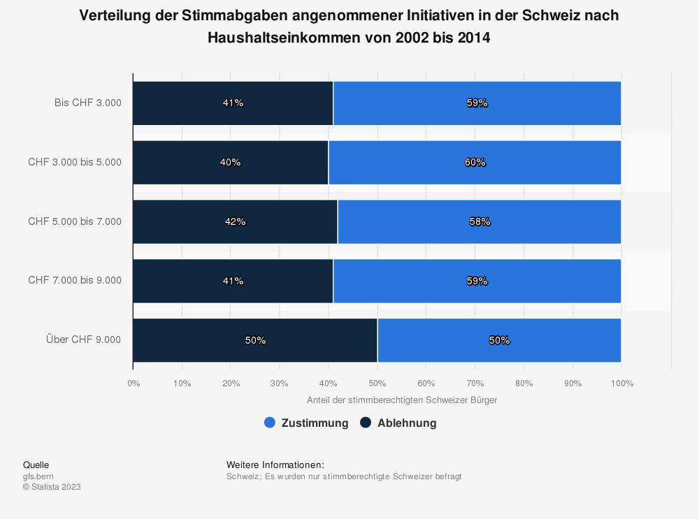 Statistik: Verteilung der Stimmabgaben angenommener Initiativen in der Schweiz nach Haushaltseinkommen von 2002 bis 2014   Statista