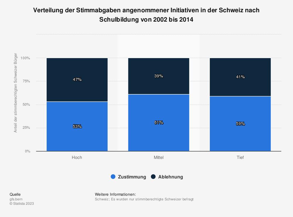 Statistik: Verteilung der Stimmabgaben angenommener Initiativen in der Schweiz nach Schulbildung von 2002 bis 2014 | Statista