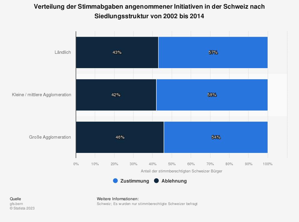 Statistik: Verteilung der Stimmabgaben angenommener Initiativen in der Schweiz nach Siedlungsstruktur von 2002 bis 2014   Statista