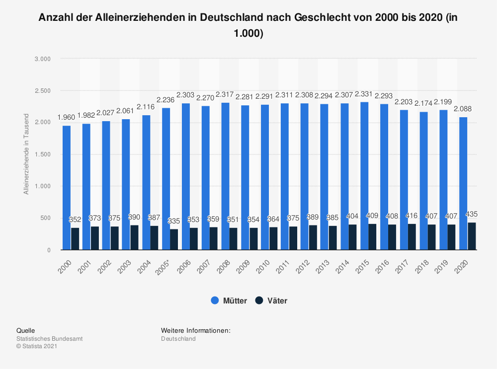 Single deutschland statistik