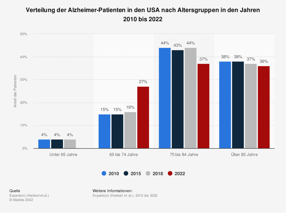 Statistik: Verteilung der Alzheimer-Patienten in den USA nach Altersgruppen in den Jahren 2010 bis 2019 | Statista