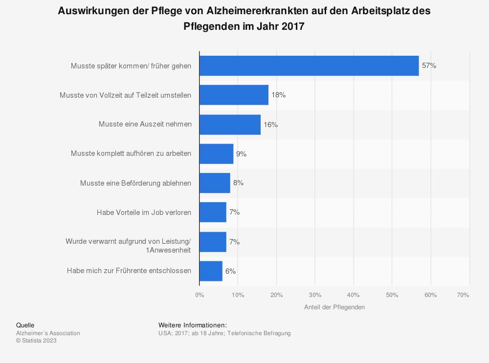 Statistik: Auswirkungen der Pflege von Alzheimererkrankten auf den Arbeitsplatz des Pflegenden im Jahr 2017 | Statista