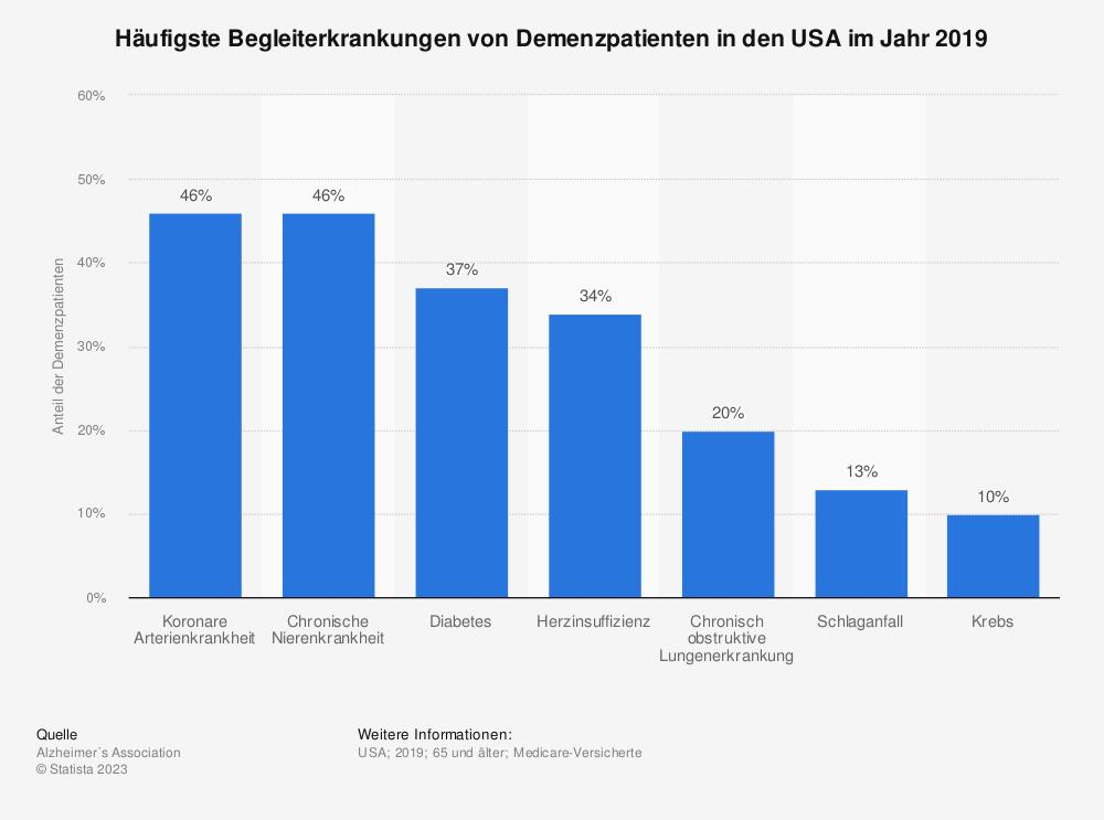 Statistik: Häufigste Begleiterkrankungen von Demenzpatienten in den USA im Jahr 2014 | Statista