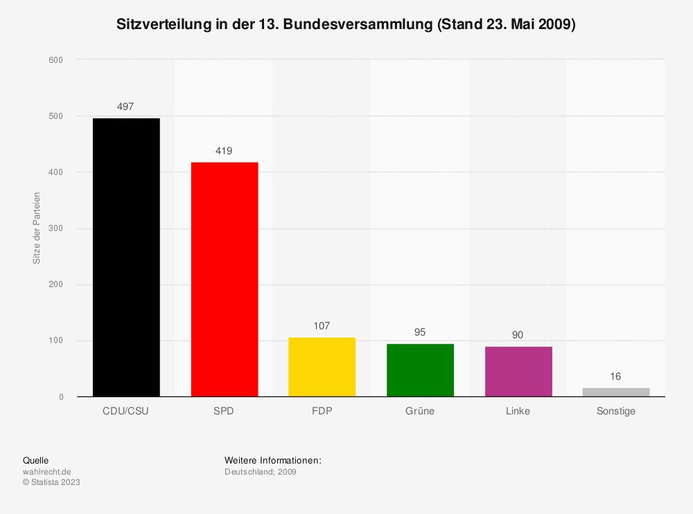 Statistik: Sitzverteilung in der 13. Bundesversammlung (Stand 23. Mai 2009) | Statista