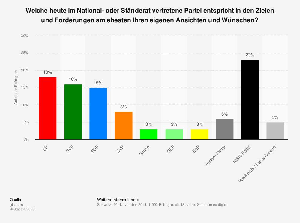 Statistik: Welche heute im National- oder Ständerat vertretene Partei entspricht in den Zielen und Forderungen am ehesten Ihren eigenen Ansichten und Wünschen? | Statista