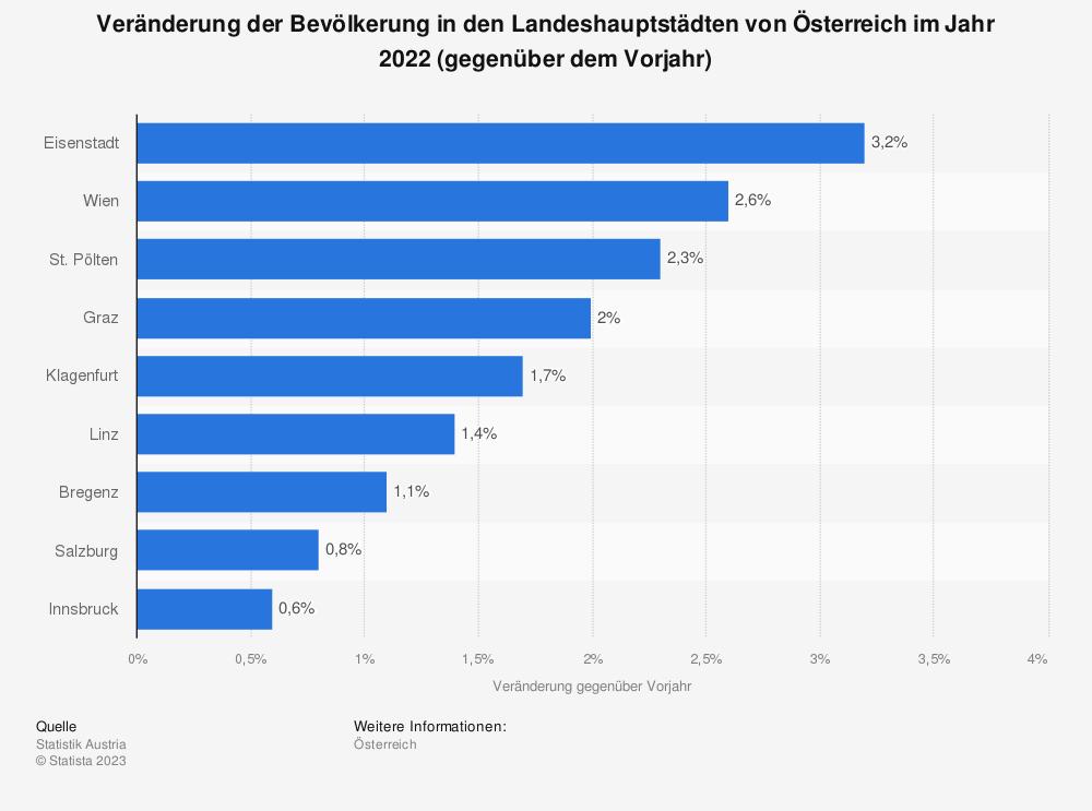 Statistik: Veränderung der Bevölkerung in den Landeshauptstädten von Österreich im Jahr 2017 (gegenüber dem Vorjahr) | Statista