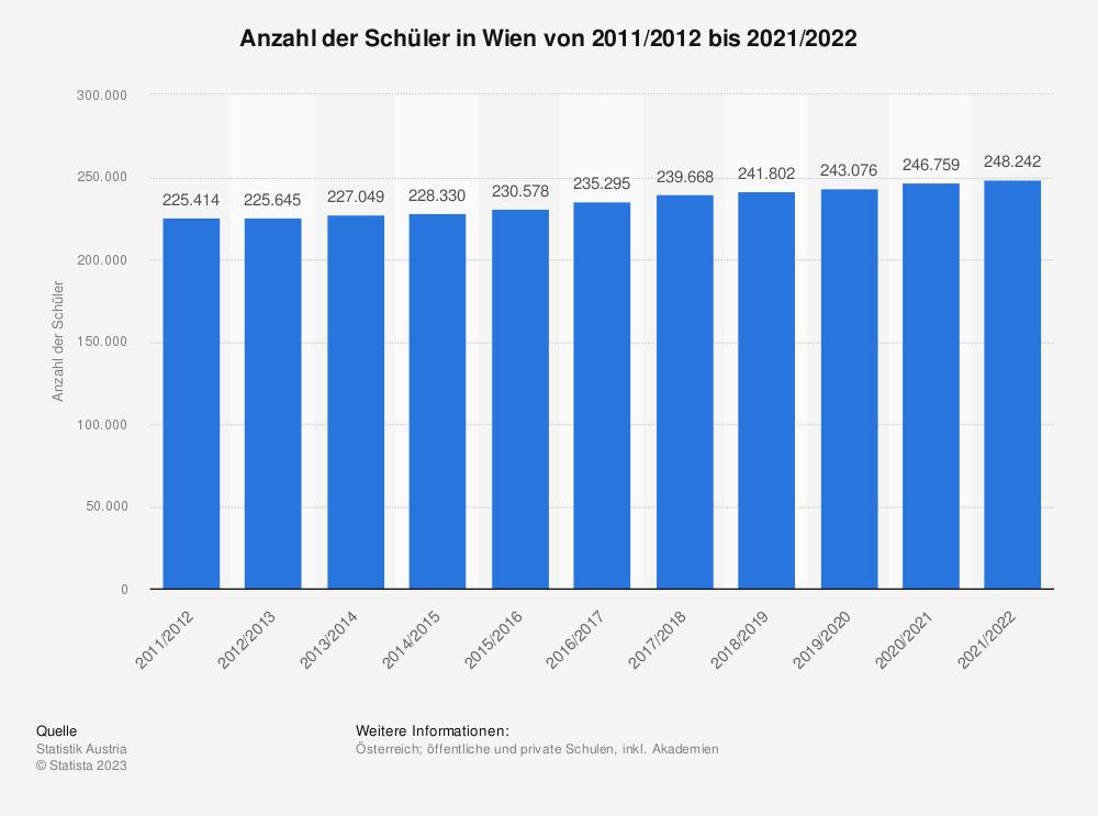 Statistik: Anzahl der Schüler in Wien vom Schuljahr 2007/2008 bis 2017/2018 | Statista