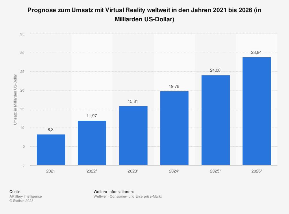 Statistik: Prognose zum Umsatz mit Virtual Reality weltweit in den Jahren 2016 bis 2021 (in Milliarden US-Dollar) | Statista