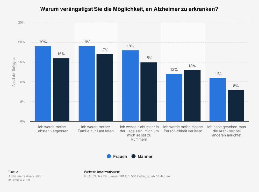 Statistik: Warum verängstigst Sie die Möglichkeit, an Alzheimer zu erkranken? | Statista